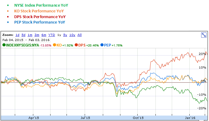 Coca Cola, Dr Pepple Snapple and PepsiCo YoY Stock Performance Graph
