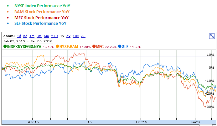 Brookfield, Manulife and Sun Life YoY Stock Performance Graph
