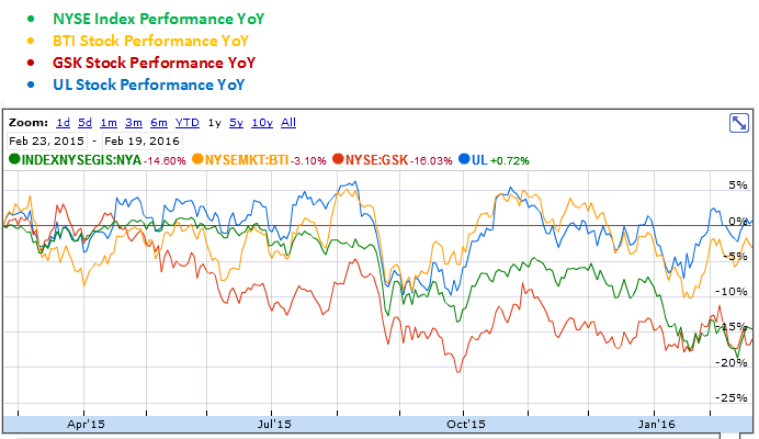 British American Tobacco, GlaxoSmithKline and Unilever YoY Stock Performance Graph