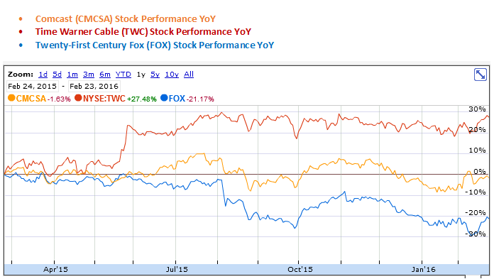 Comcast, Time Warner Cable and Twenty-First Century Fox YoY Stock Performance Graph