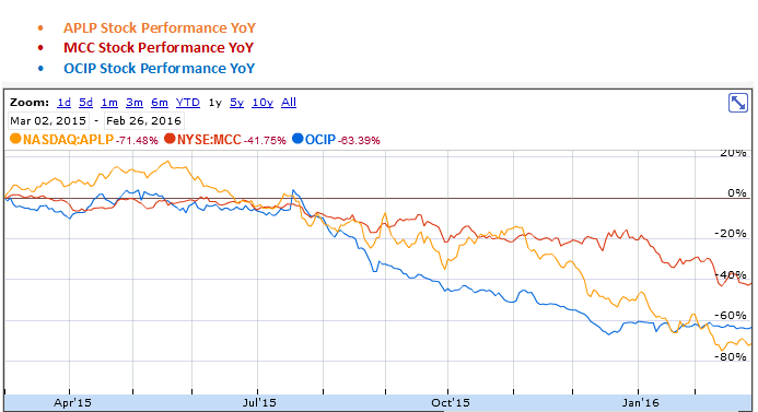 Archrock Partners LP, Medley Capital and OCI Partners LP YoY Stock Performance Graph