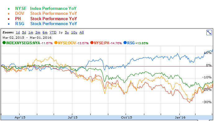 Dover, Parker-Hannifin and Republic Services YoY Stock Performance Graph