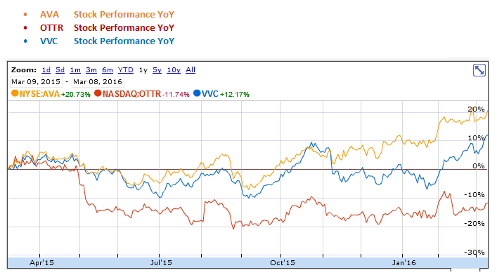 Avista, Otter Tail and Vectren YoY Stock Performance Graph