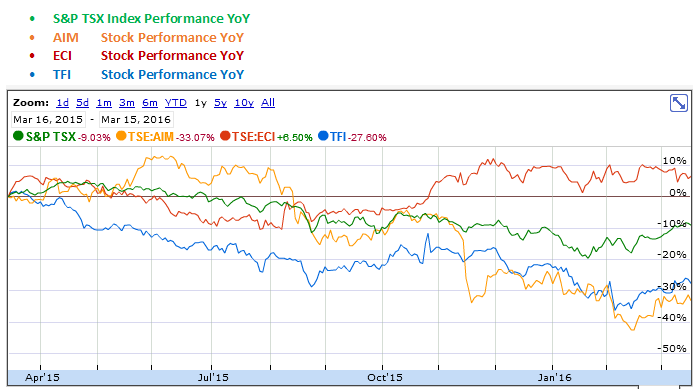 Aimia, EnerCare and TransForce YoY Stock Performance Graph