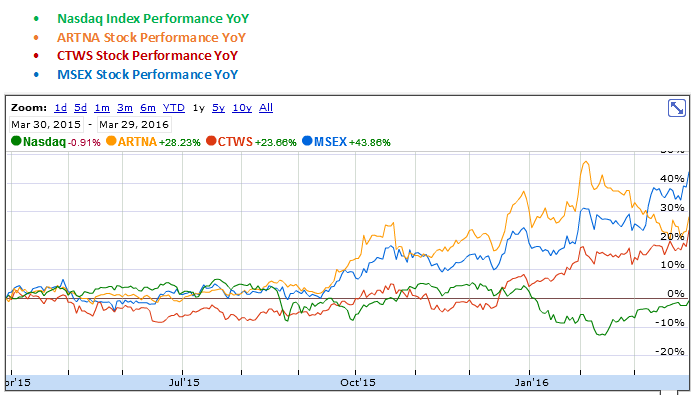 Artesian Resources, Connecticut Water Service and Middlesex Water Company YoY Stock Performance Graph