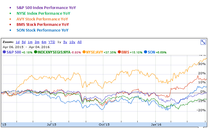Avery Dennison, Bemis and Sonoco Products YoY Stock Performance Graph