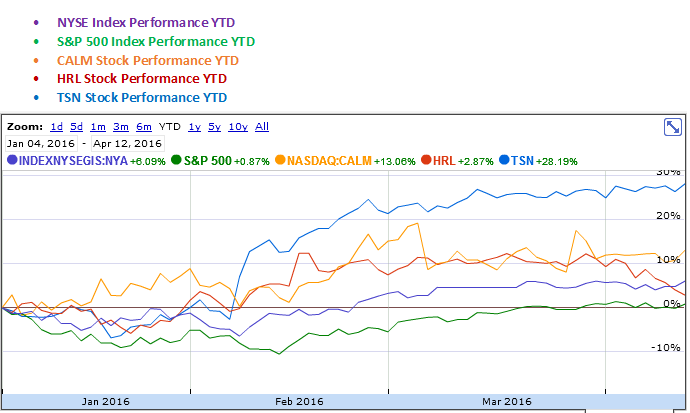 Cal-Maine Foods, Hormel Foods and Tyson Foods YTD Stock Performance Graph