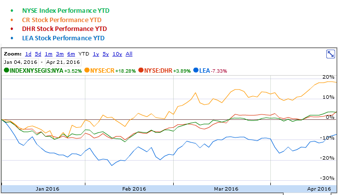 Crane, Danaher and Lear YTD Stock Performance Graph