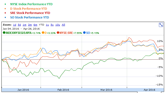 Dominion Resources, Sempra Energy and Southern YTD Stock Performance Graph