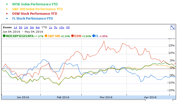 DSW and Foot Locker YTD Stock Performance Graph