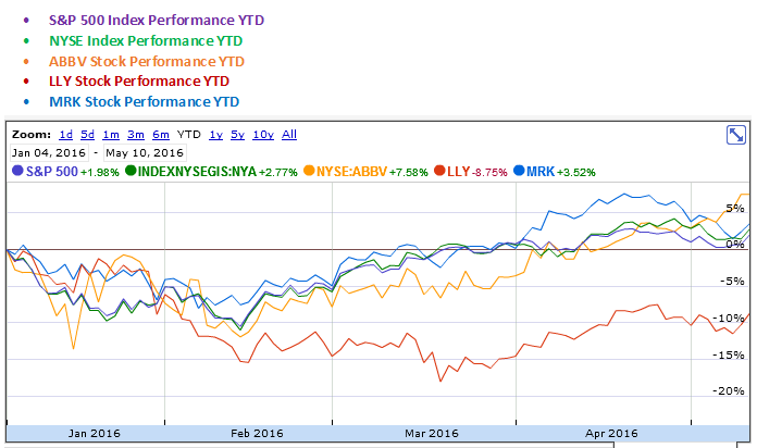 AbbVie, Eli Lilly and Merck YTD Stock Performance Graph