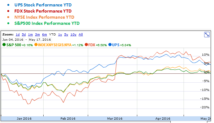 FedEx and UPS YTD Stock Performance Graph