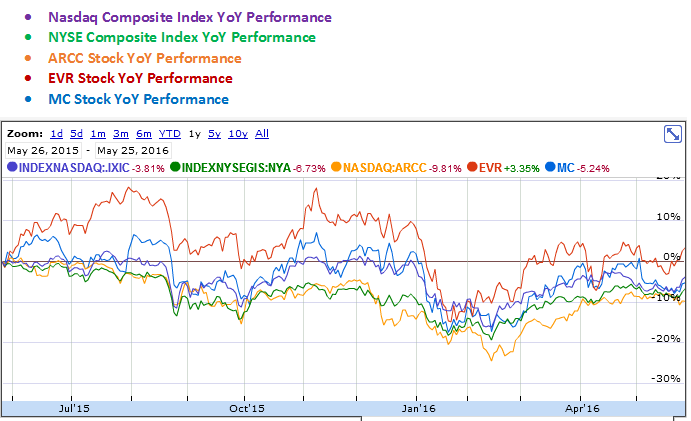 Ares Capital, Evercore Partners and Moelis & Company YoY Stock Performance Graph