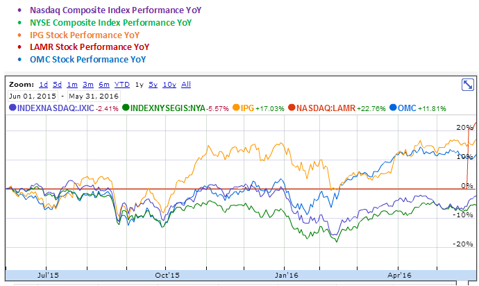 Interpublic Group of Companies, Lamar Advertising and Omnicom Group YoY Stock Performance Graph