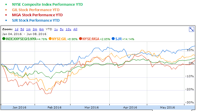 Gildan Activewear, Magna International and Shaw Communications YTD Stock Performance Graph
