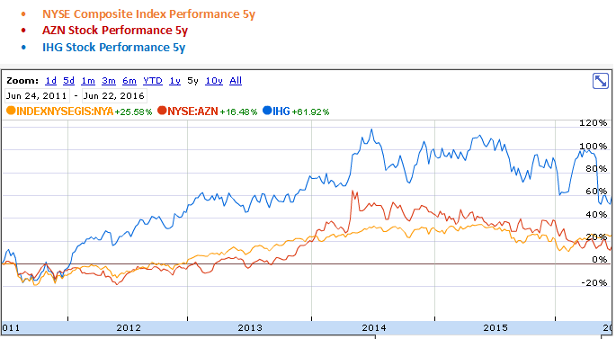 AstraZeneca and InterContinental Hotels Group 5 Year Stock Performance Graph