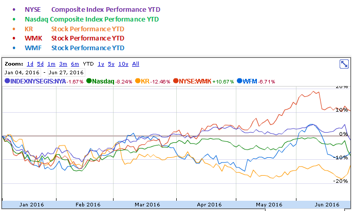 The Kroger, Weis Markets and Whole Foods Market YTD Stock Performance Graph