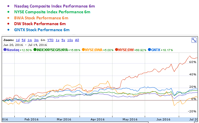 BorgWarner, Drew Industries and Gentex 6 Months Stock Performance Graph